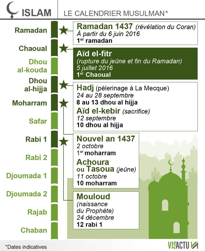 Ppt Sms Naissance Islam