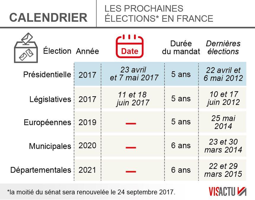 Voting dates