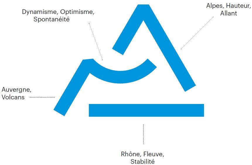 image logo rhone alpes