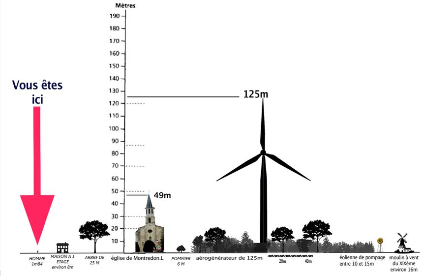 L'impact visuel d'une éolienne - Aucun(e)