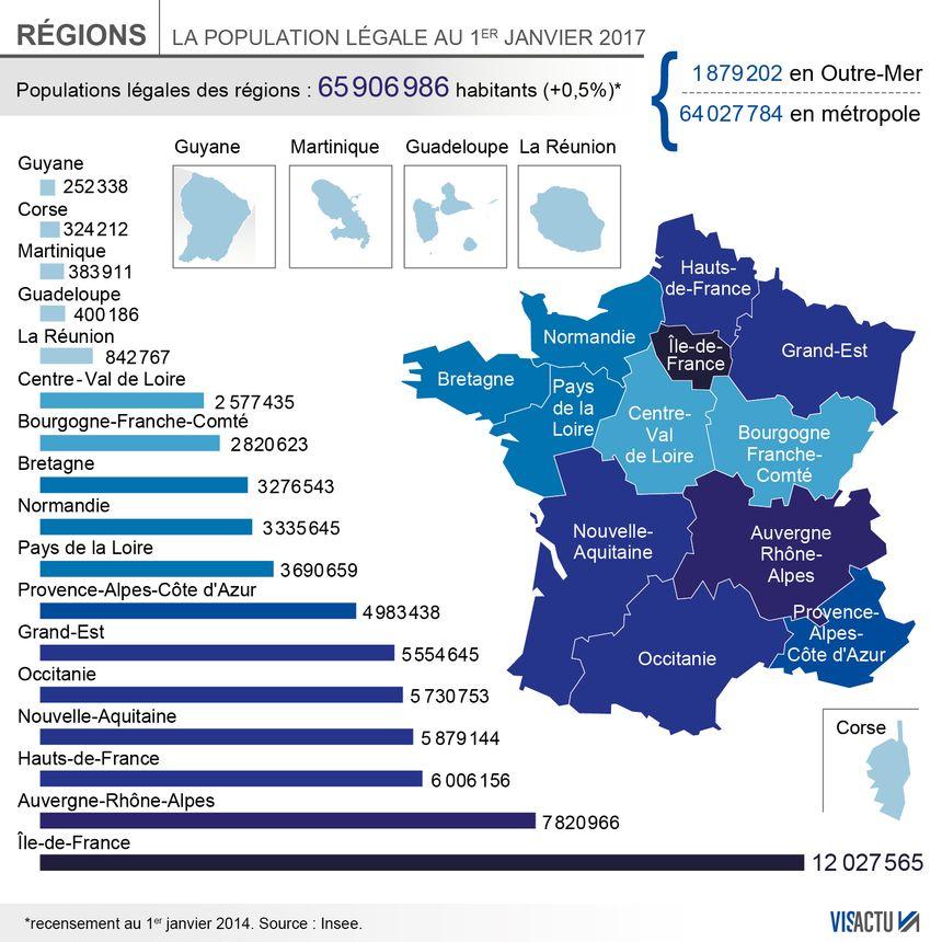 Resultado de imagem para la population de la france en 2017