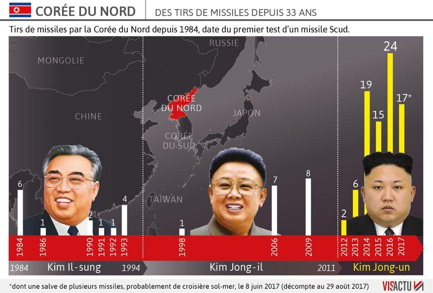 Historique des tirs de missiles de la Corée du Nord - Visactu